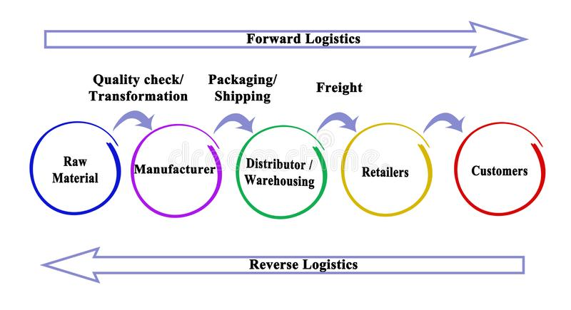 Reverse Logistics work