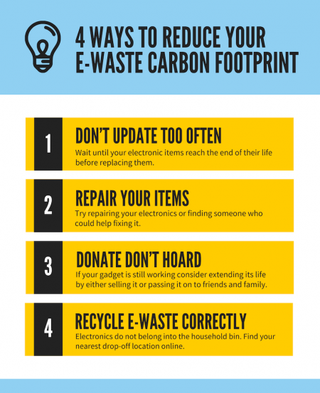 Reducing Carbon Footprint