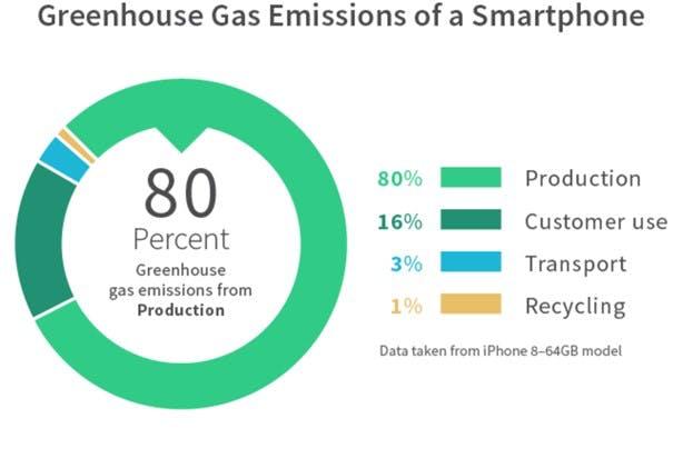 Green House Emission on Smartphone