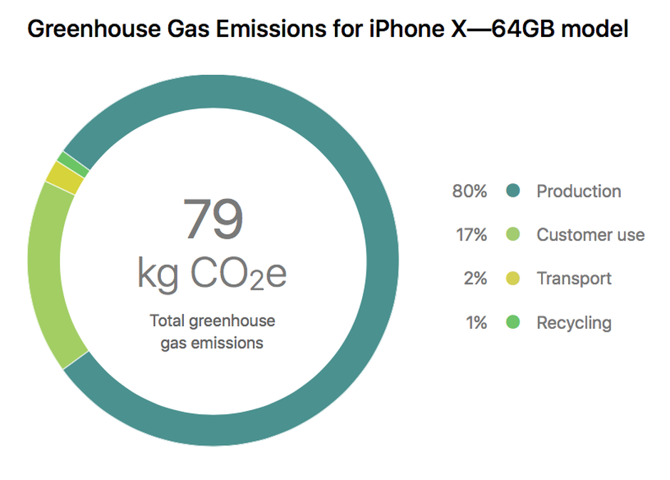 Green House Gas Emission